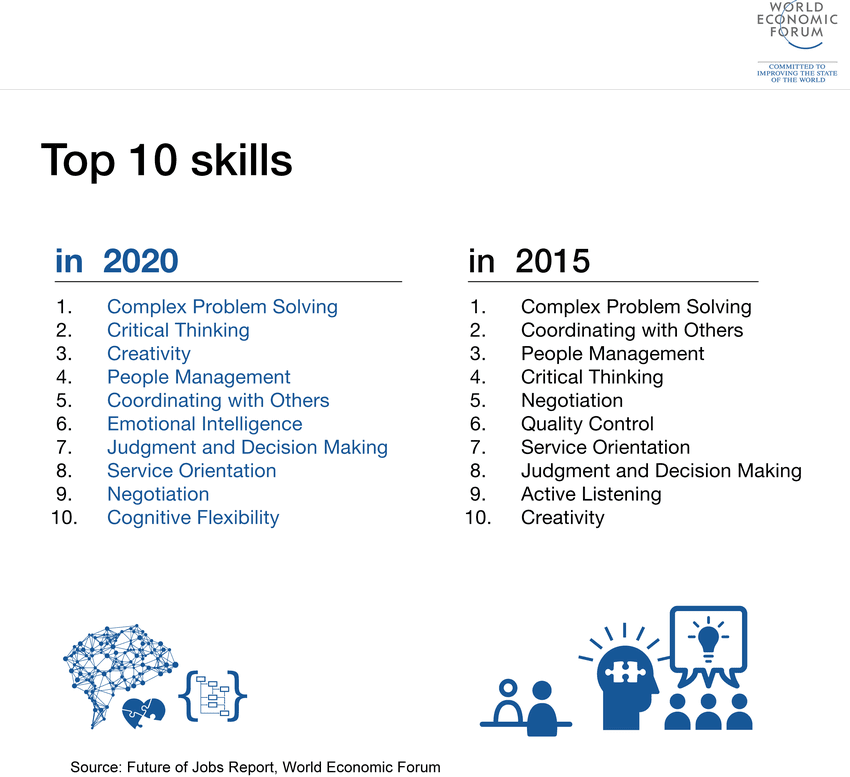 The top 10 soft skills according to the World Economic Forum in 2020